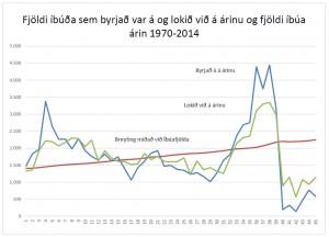 Bygging íbúðarhúsa á landinu 1970 - 2014 - fjöldi